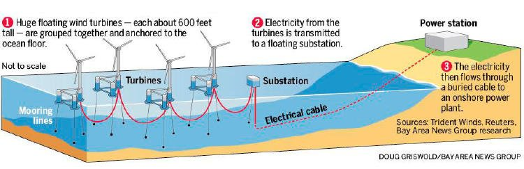 Esquema de funcionamiento e un parque eólico marino.