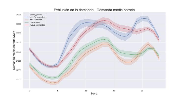 evolucion_demanda_diaria.png