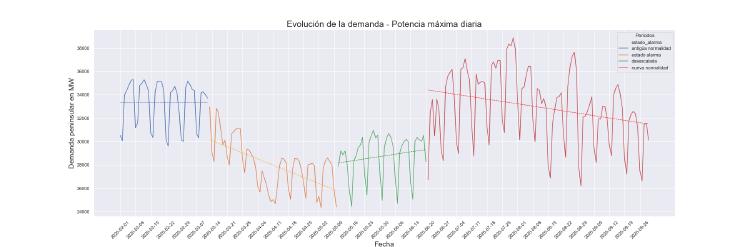 evolucion_demanda.png