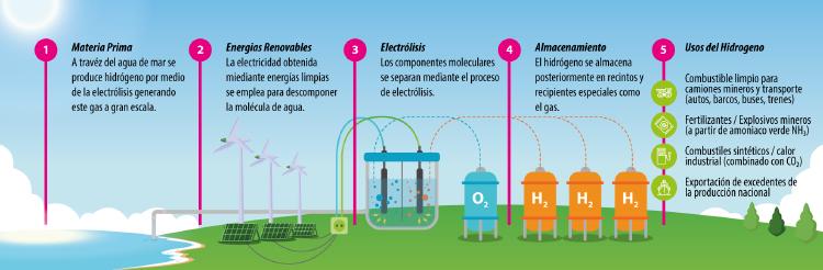 Proceso de electrólisis para la obtención de hidrógeno verde.