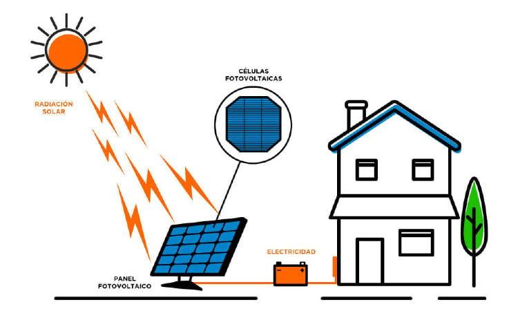 Sistema de generación eléctrica solar.