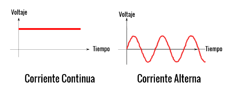 Corriente continua vs corriente alterna.